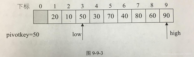 快速排序_3