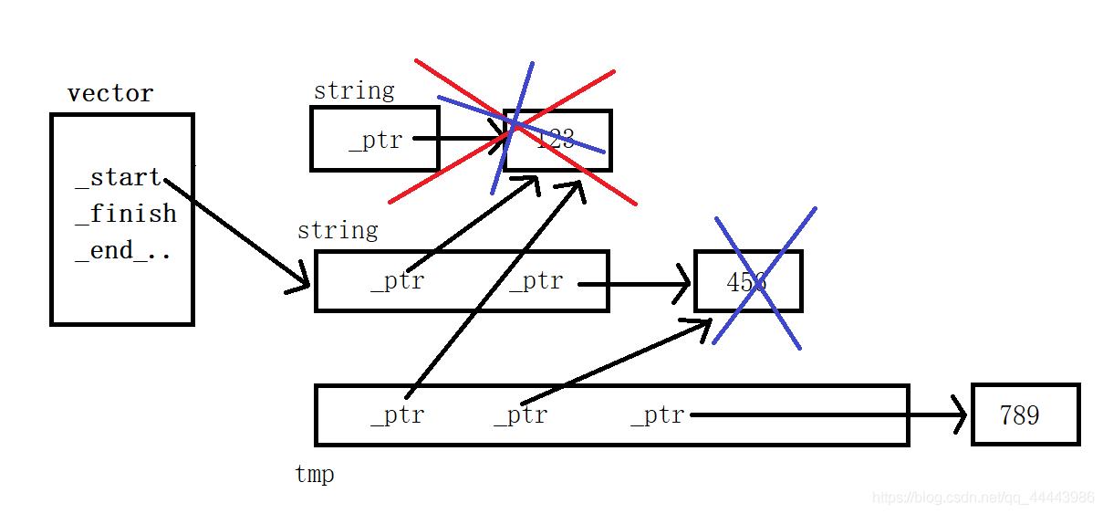 C++ vector类的模拟实现