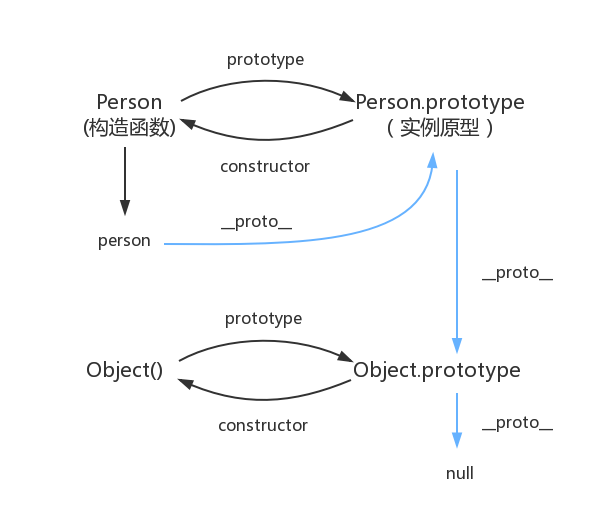 JavaScript原型链帮助理解的图