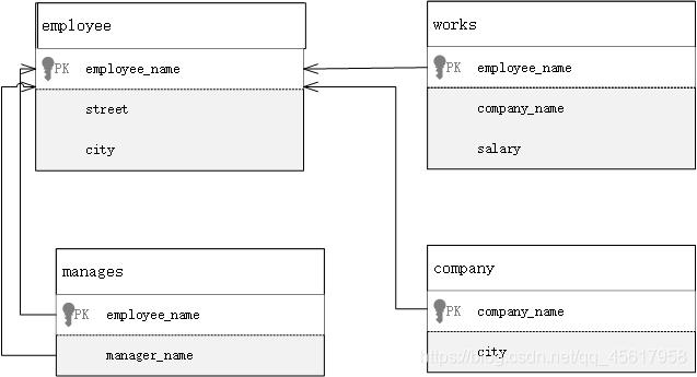 雇员数据库模式图