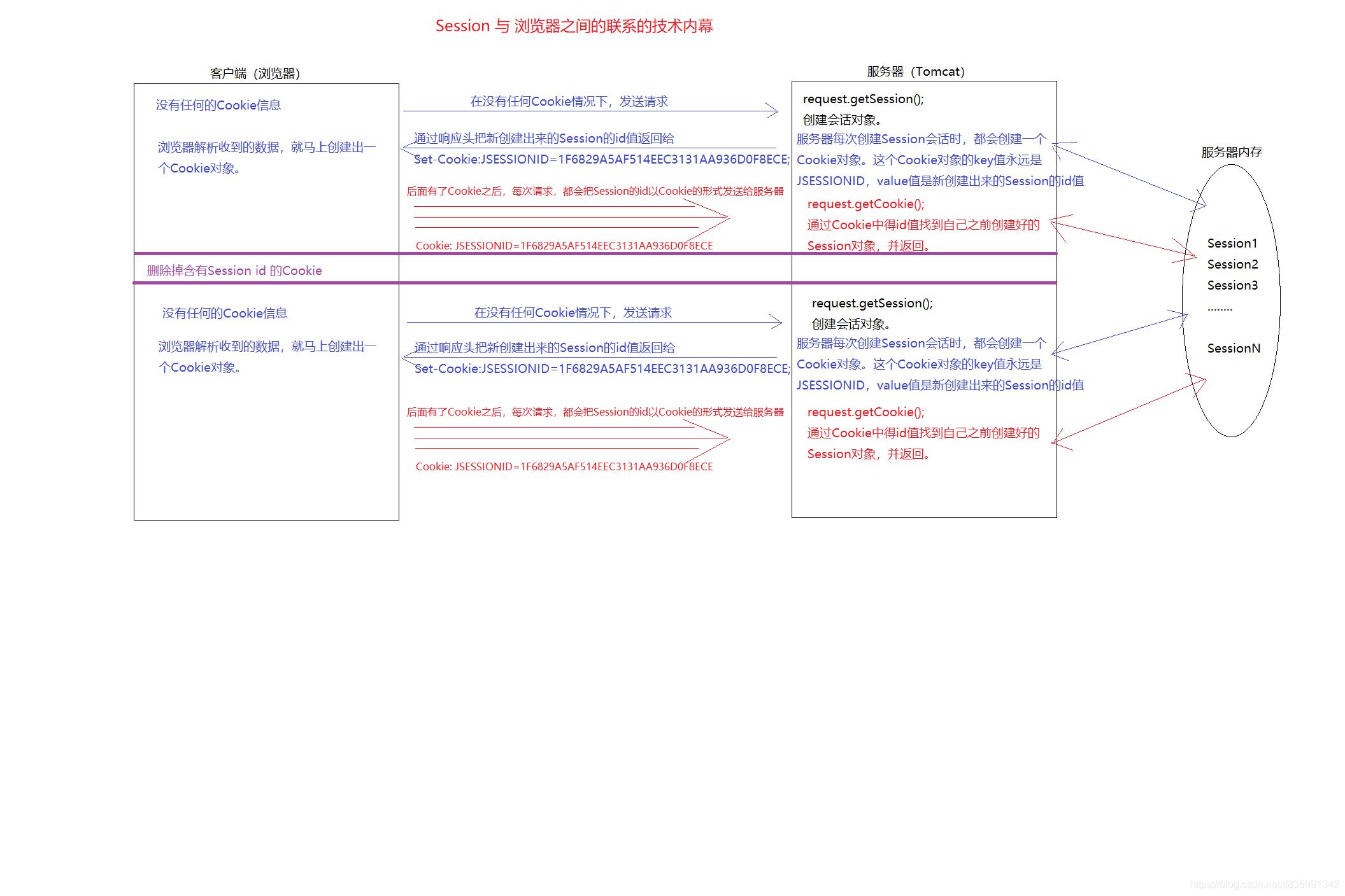 浏览器与Session之间关联的技术内幕