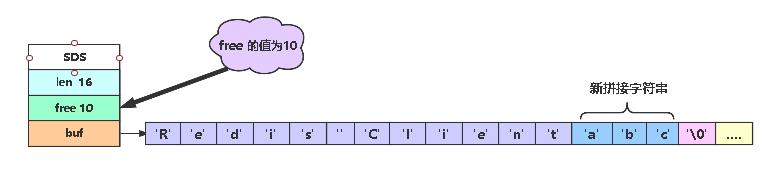 聊聊 Redis 为什么构建自己的简单动态字符串 SDS