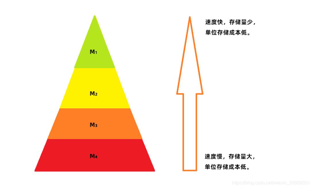 金字塔存储器结构
