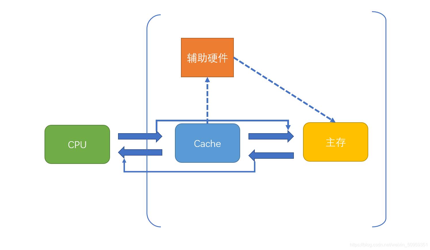 Cache存储系统