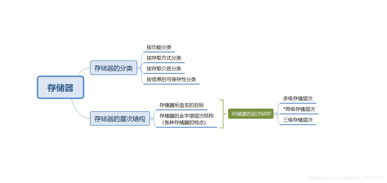 存储器01知识导图