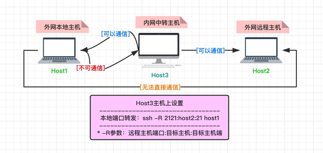 用autossh工具进行内网穿透