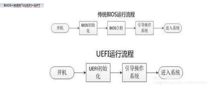 BIOS和UEFI