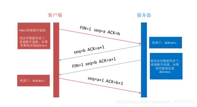 [外链图片转存失败,源站可能有防盗链机制,建议将图片保存下来直接上传(img-kZexbgmy-1617968163940)(从输入一个url到显示.assets/169140a85c0fec37)]