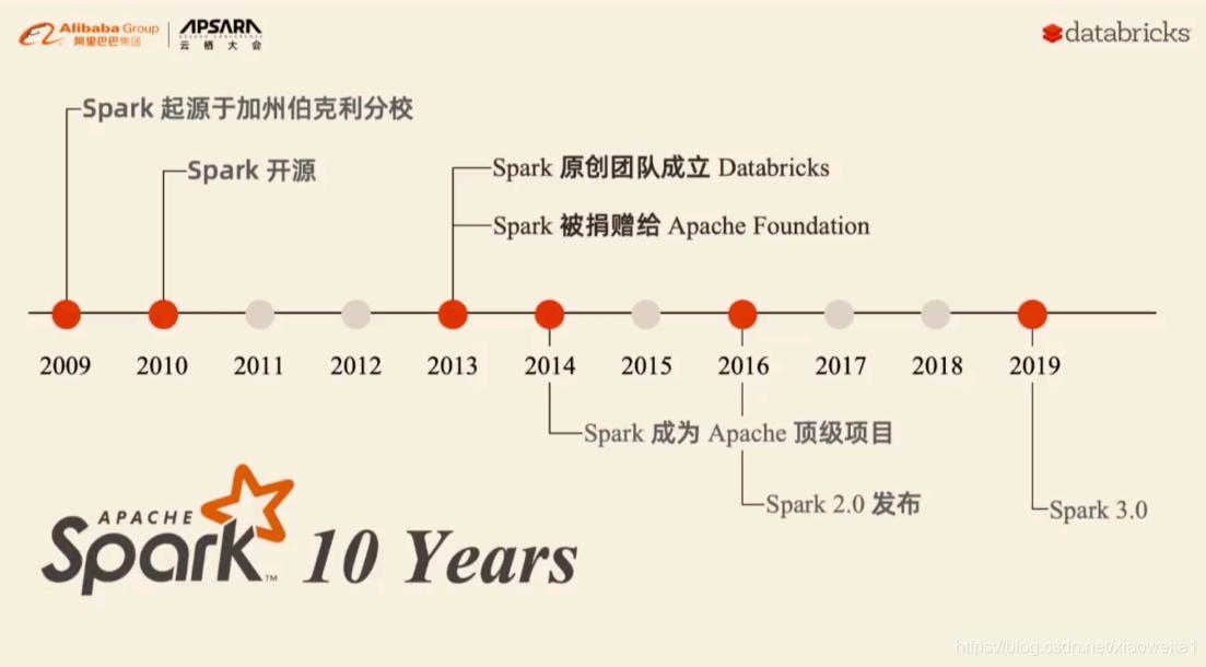 2021年大数据Spark(一):框架概述