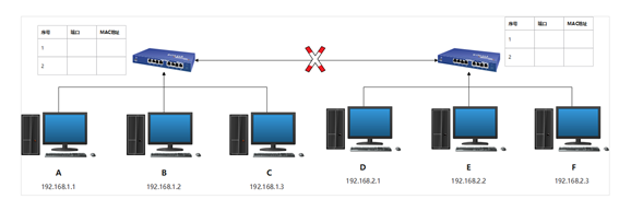 聊聊网络设备那点儿事儿插图(4)