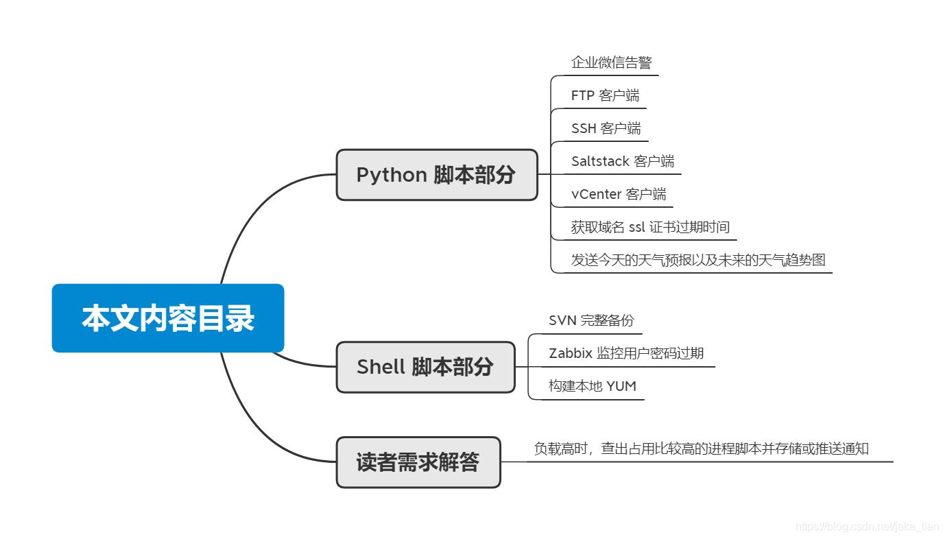 【博客大赛】超硬核!11 个非常实用的 Python 和 Shell 拿来就用脚本实例!