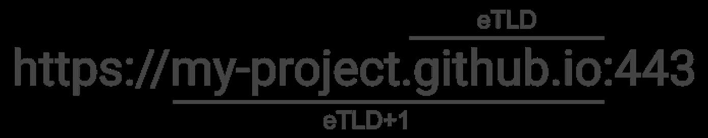 eTLD+1