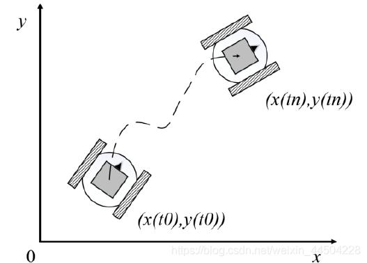 差动机器人运动模型
