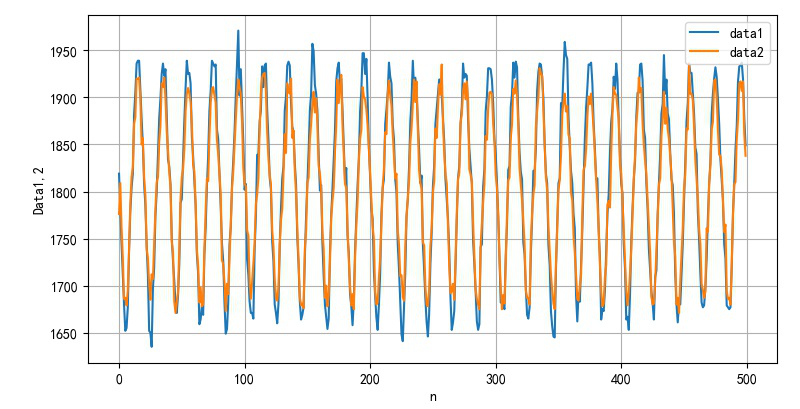 ▲ 采集到的两路信号波形