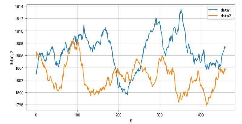 ▲ 使用40ms时间窗口平滑滤波后的数据