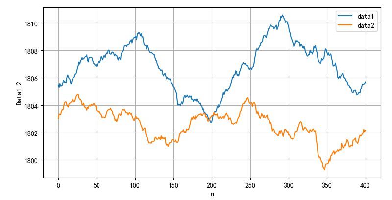 ▲ 使用100ms时间窗口平滑滤波后的数据