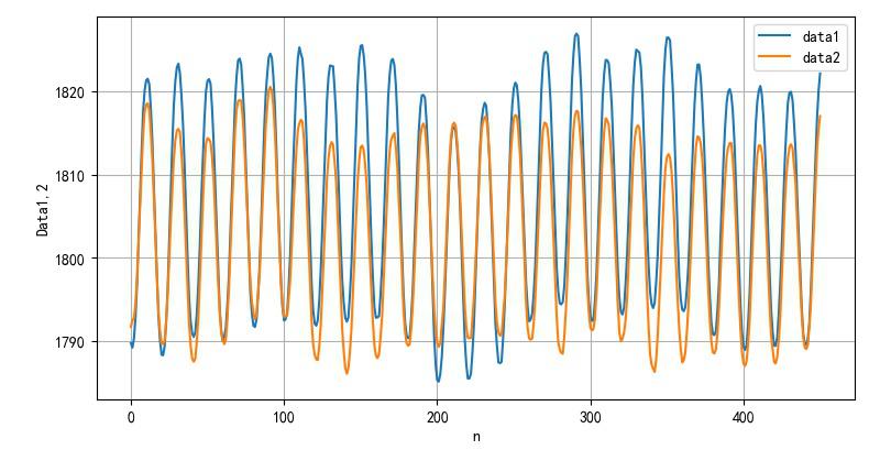 ▲ 使用50ms时间窗口平滑滤波后的数据