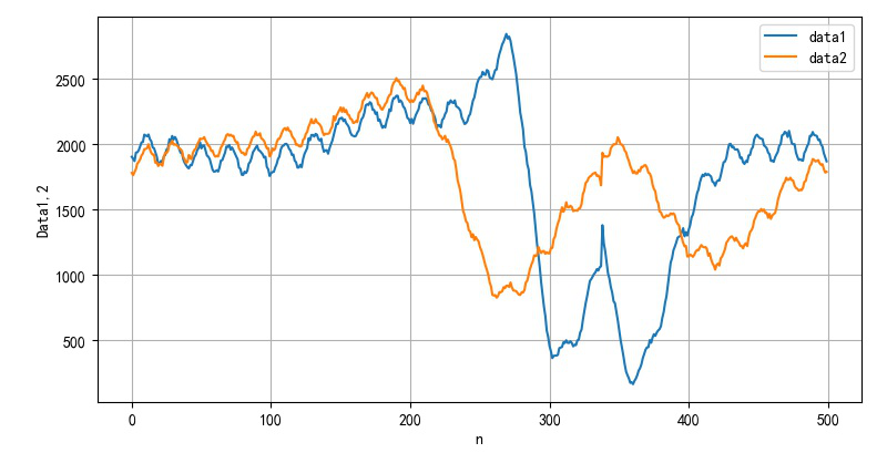 ▲ 带有磁铁经过采集数据波形
