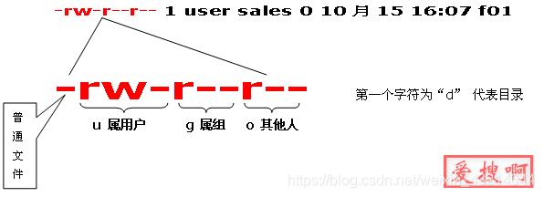 chmod [-cfvR] [--help] [--version] [who] [+   -   =] [mode] 文件名