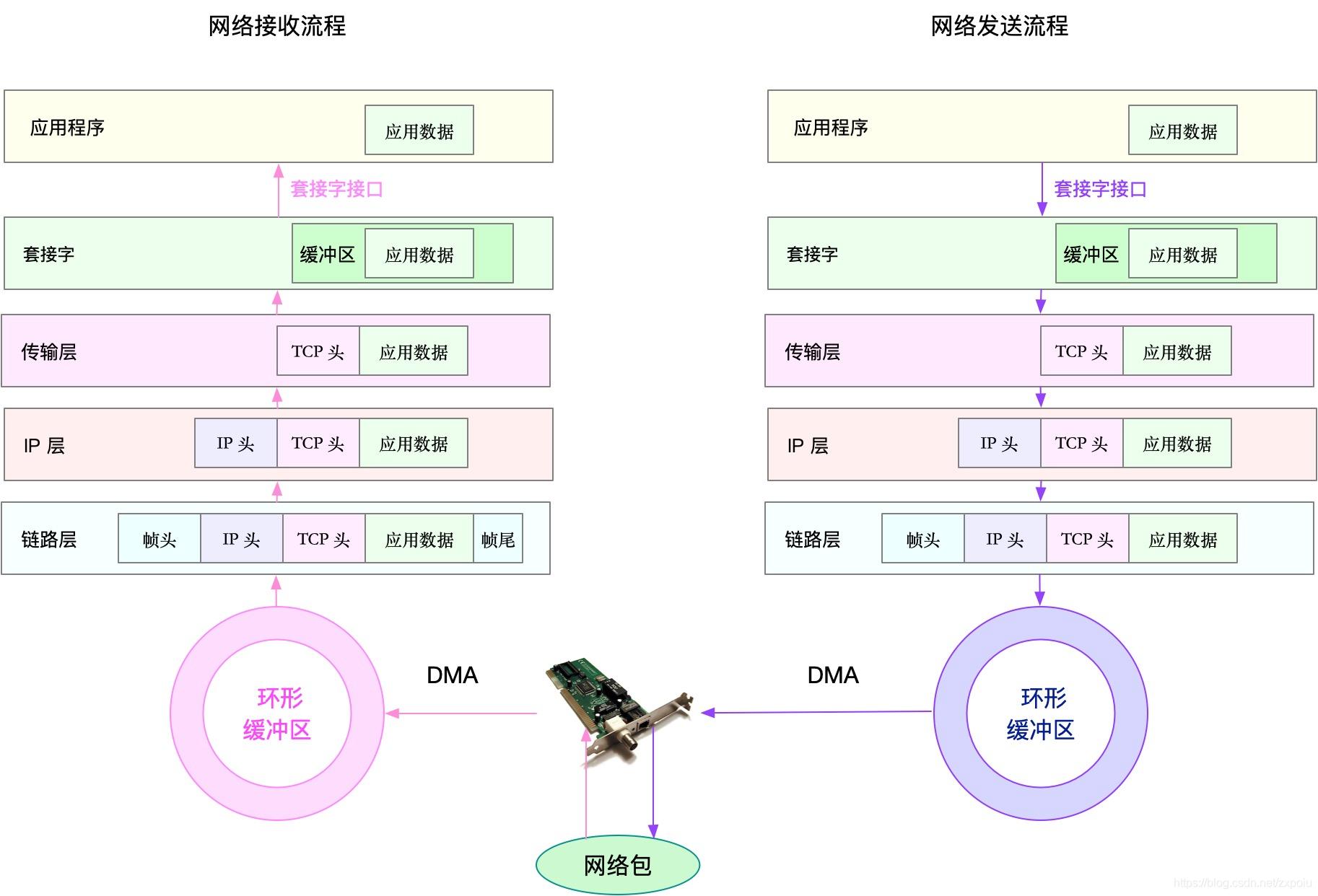 网络收发包流程图