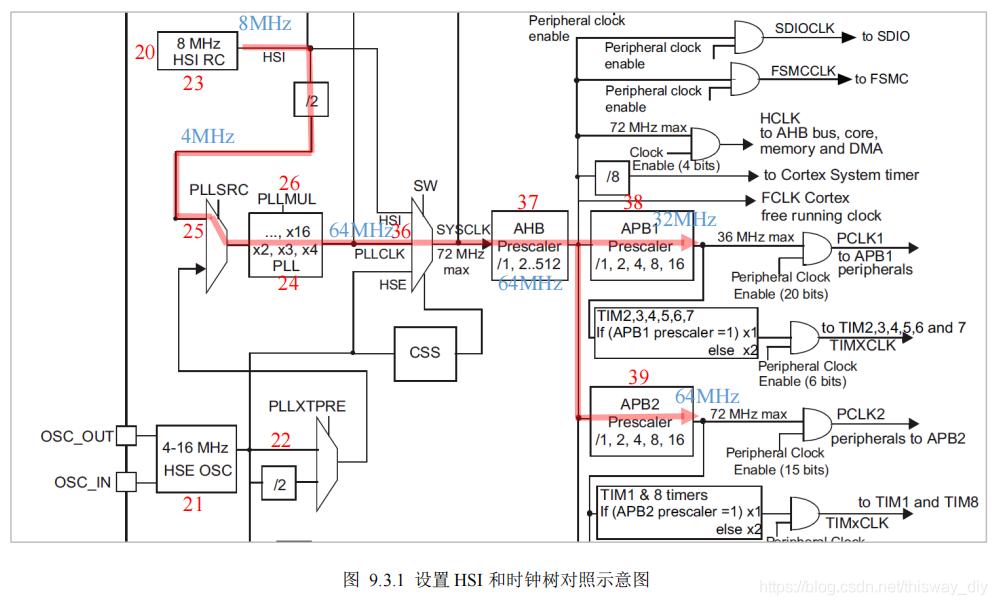图 9.3.1 设置 HSI 和时钟树对照示意图