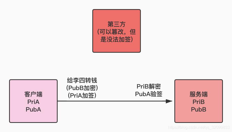 HTTPS是如何保证数据传输安全的?