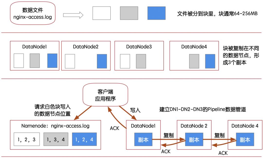 HDFS的数据写入结构示意图