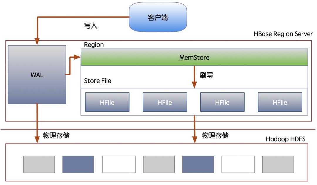 HBase的数据写入结构示意图