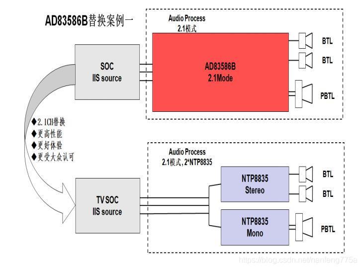 更好的表现,NTP8835替代AD83586B方案