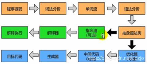 编译和执行过程