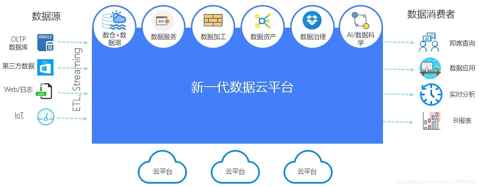 数据云平台架构