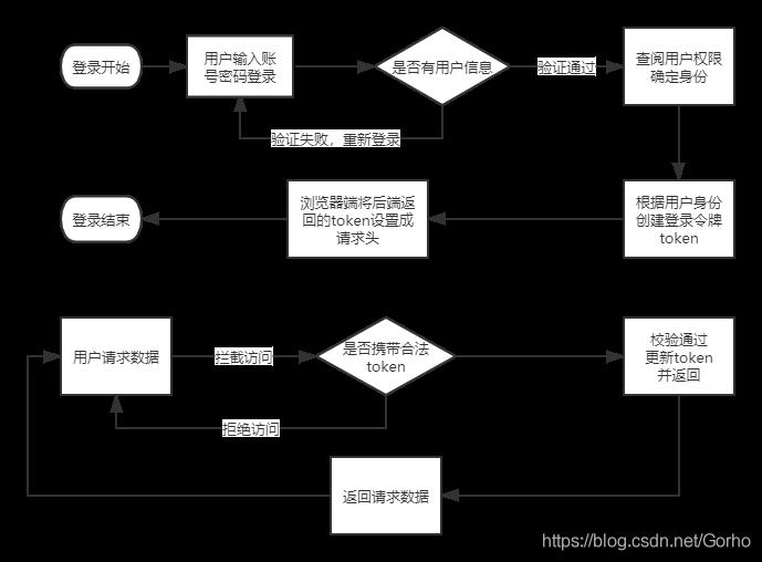 【Gorho】springboot整合Shiro+jwt 前后端分离 超级详细的shiro+jwt鉴权过程