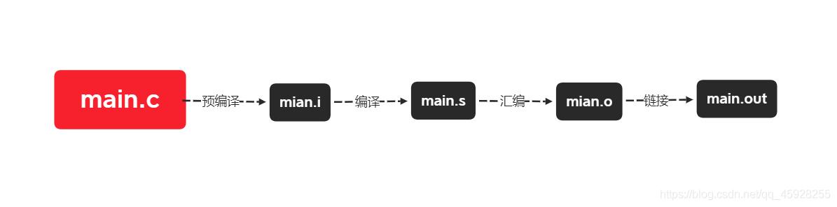 gcc编译过程
