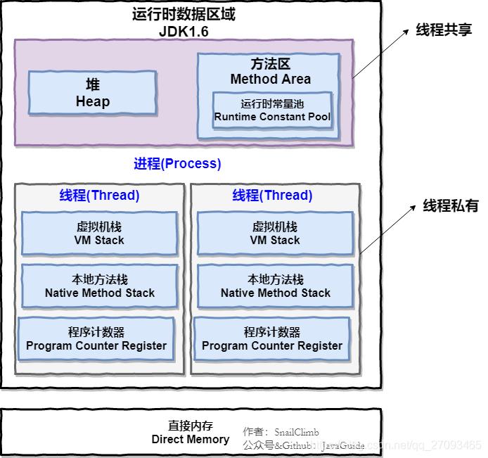 JVM运行时数据区域