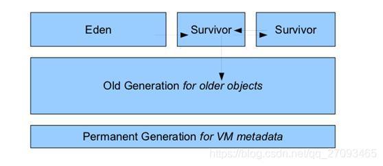 JVM堆内存结构-JDK7