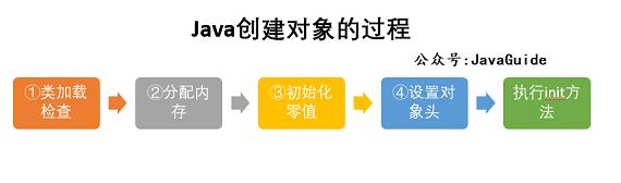 Java创建对象的过程