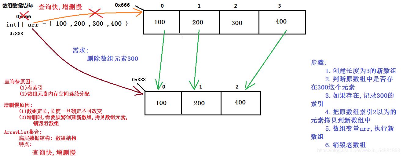 数组结构分析