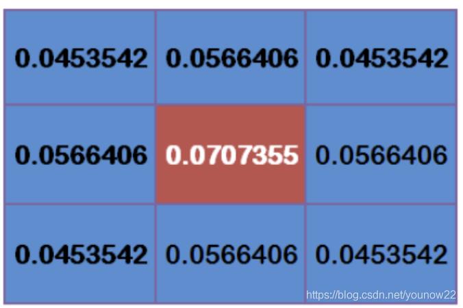 [外链图片转存失败,源站可能有防盗链机制,建议将图片保存下来直接上传(img-mBcwz2aQ-1619186901650)(https://shindebonair.github.io/OpenCV%E5%9B%BE%E5%83%8F%E5%A4%84%E7%90%86/assets/image-20190928110425845.png)]