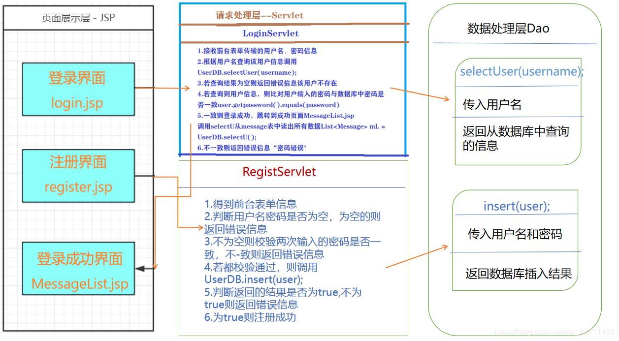 登录注册设计流程
