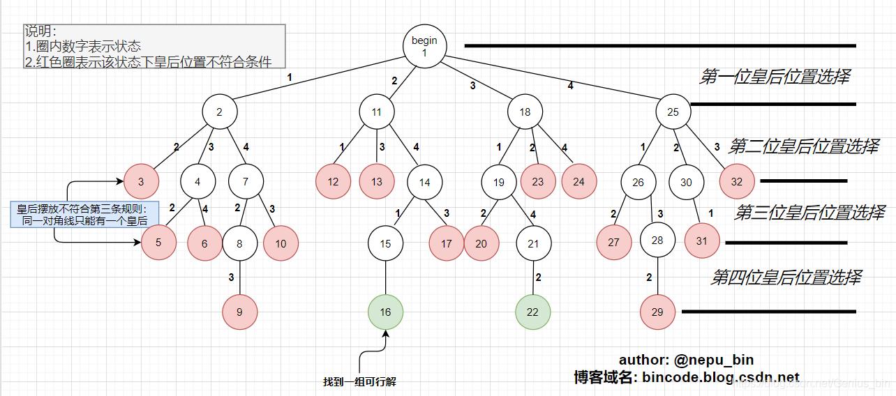 解空间树(排列树)