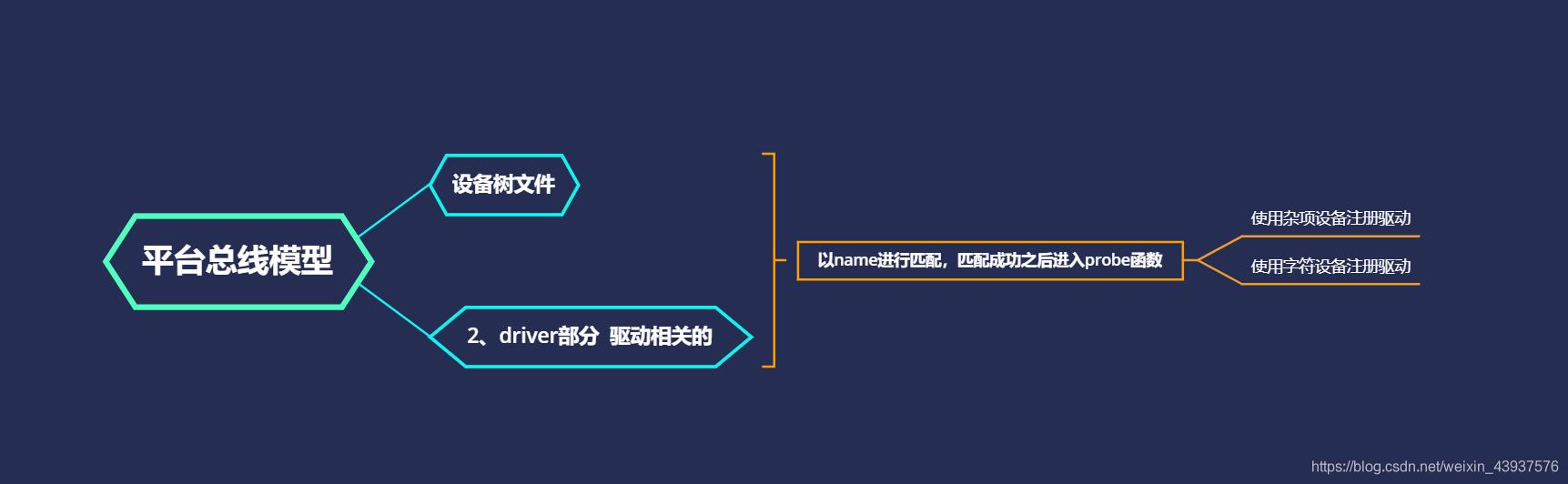 [外链图片转存失败,源站可能有防盗链机制,建议将图片保存下来直接上传(img-g7g2a2oA-1619336495811)(linux驱动.assets/image-20210415143715131.png)]