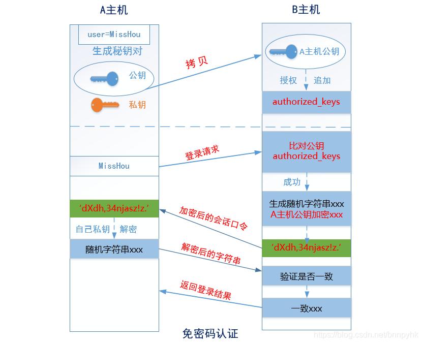 运维基本功(十七):远程管理SSH服务免密登录解决方案