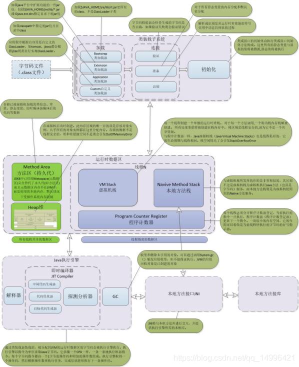 1. 描述一下jvm内存模型,以及这些空间的存放的内容 ?