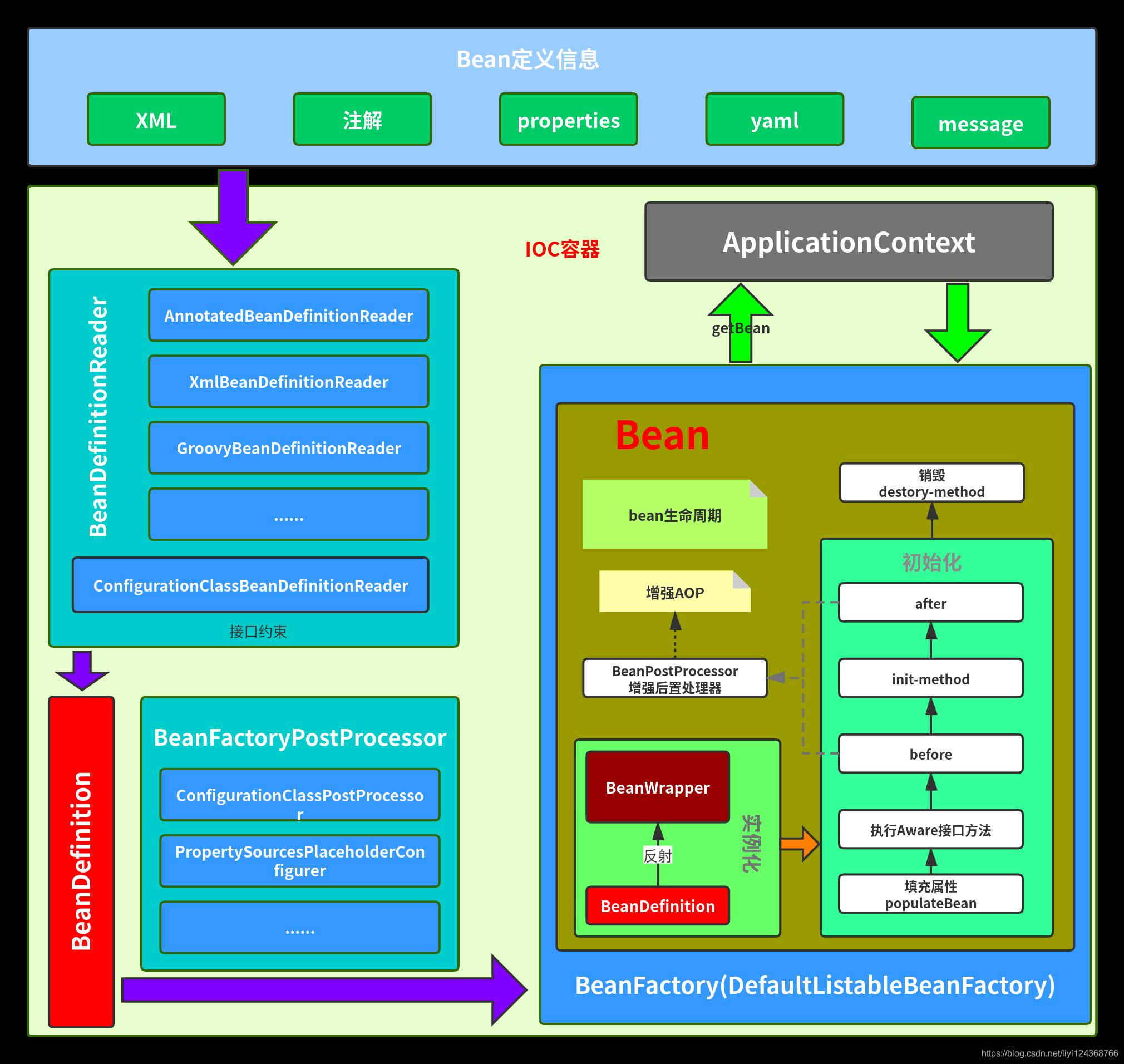 IOC容器架构图