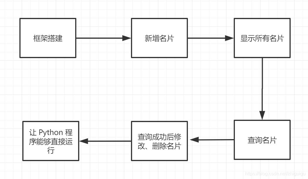 Python基础综合项目【名片管理系统】,看似简单,却很适合检验基本功扎不扎实