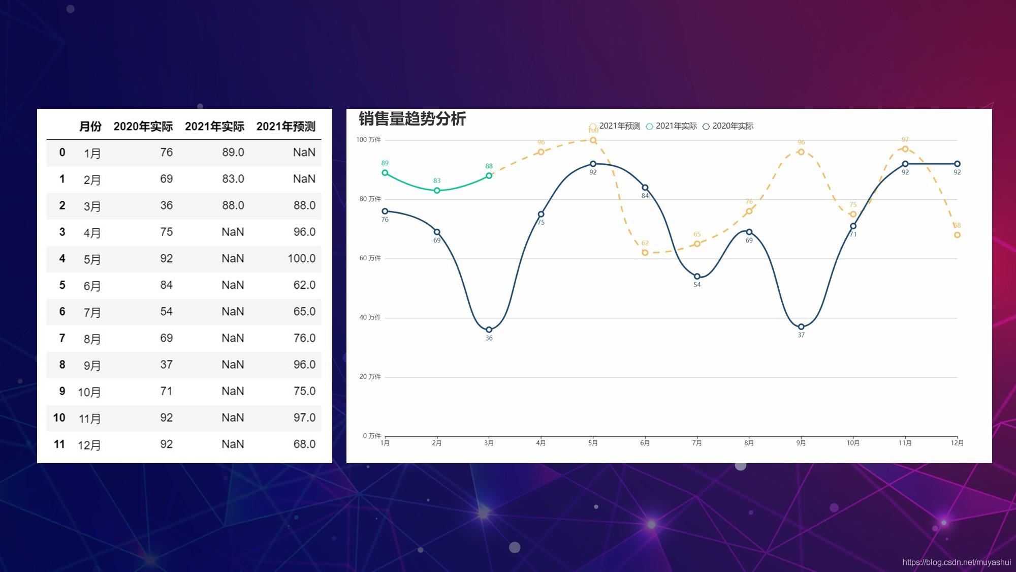 数据及效果图