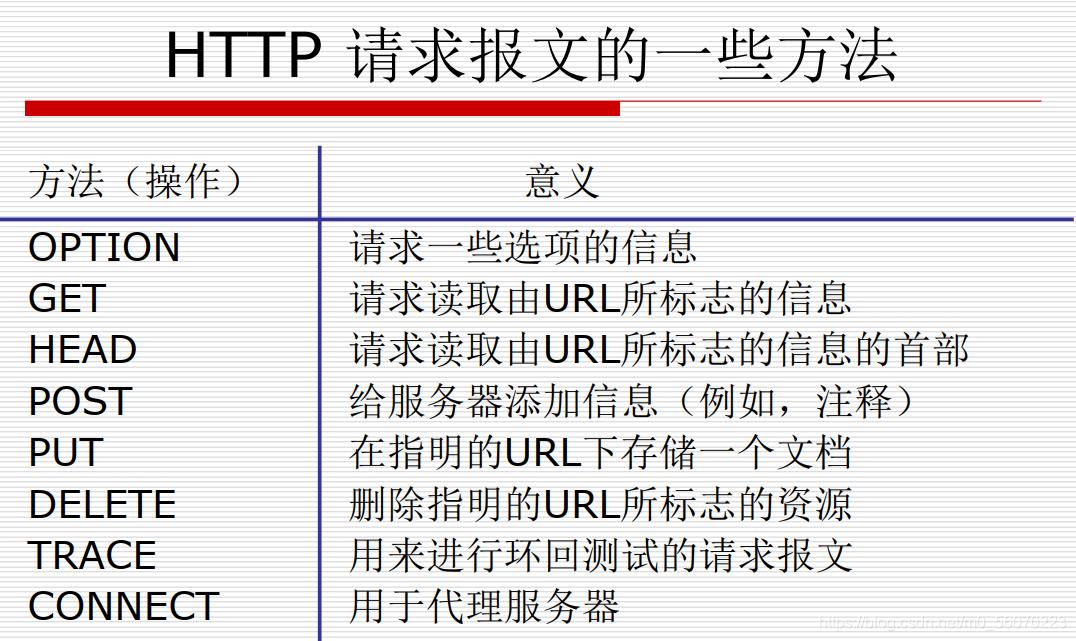 HTTP报文请求方法