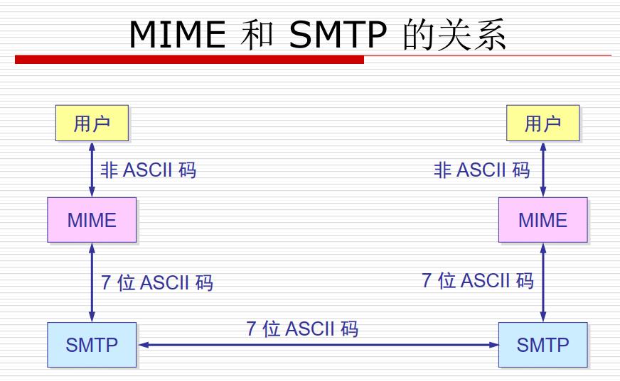 MIME和SMTP