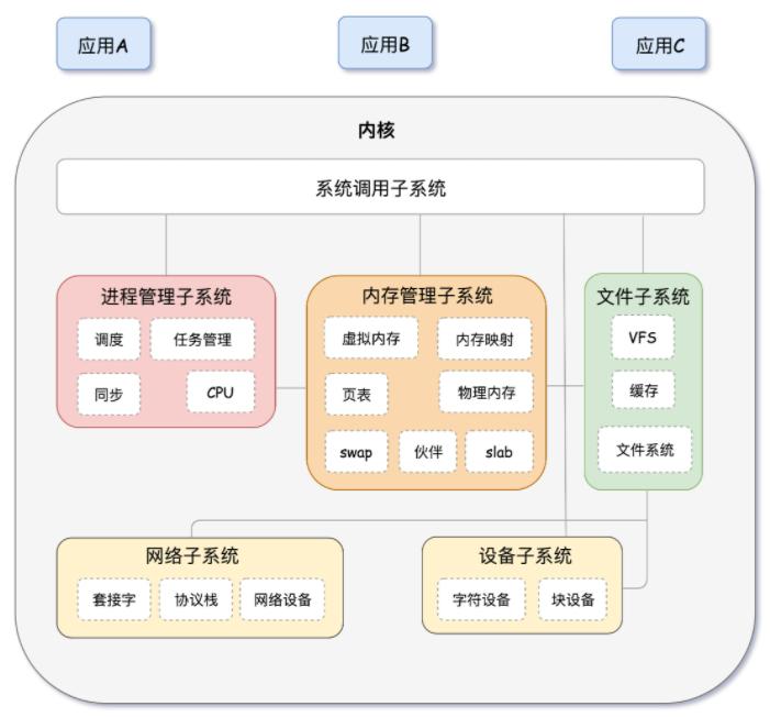 转极客时间刘超《趣谈Linux操作系统》专栏