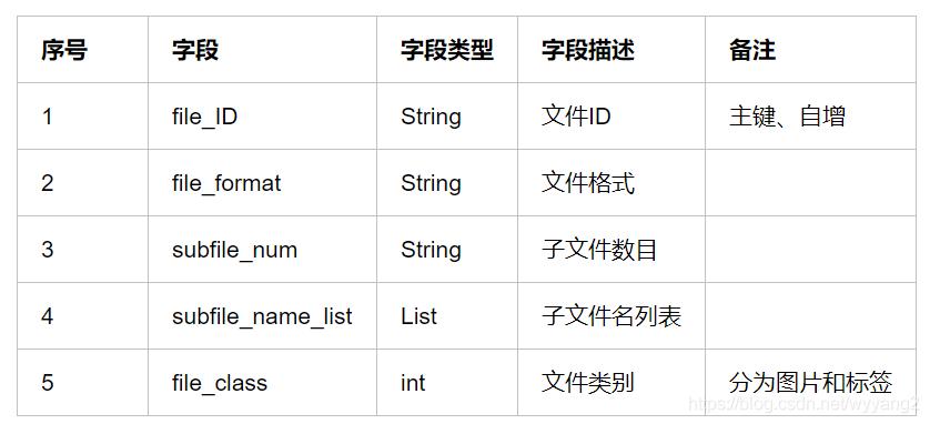 序号字段字段类型字段描述备注1file_IDString文件ID主键、自增2file_formatString文件格式3subfile_numString子文件数目4subfile_name_listList子文件名列表5file_classint文件类别分为图片和标签
